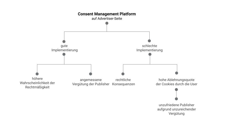 Implementierung der CMP
