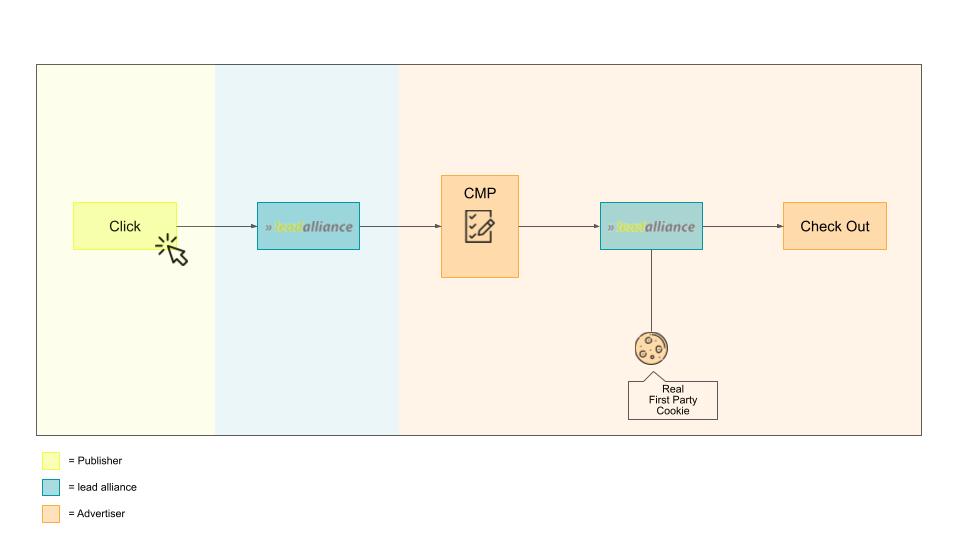 Onsite Subdomain Tracking - Grafik